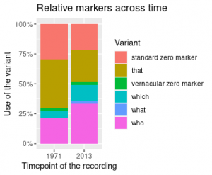 Relative markers across time_DV