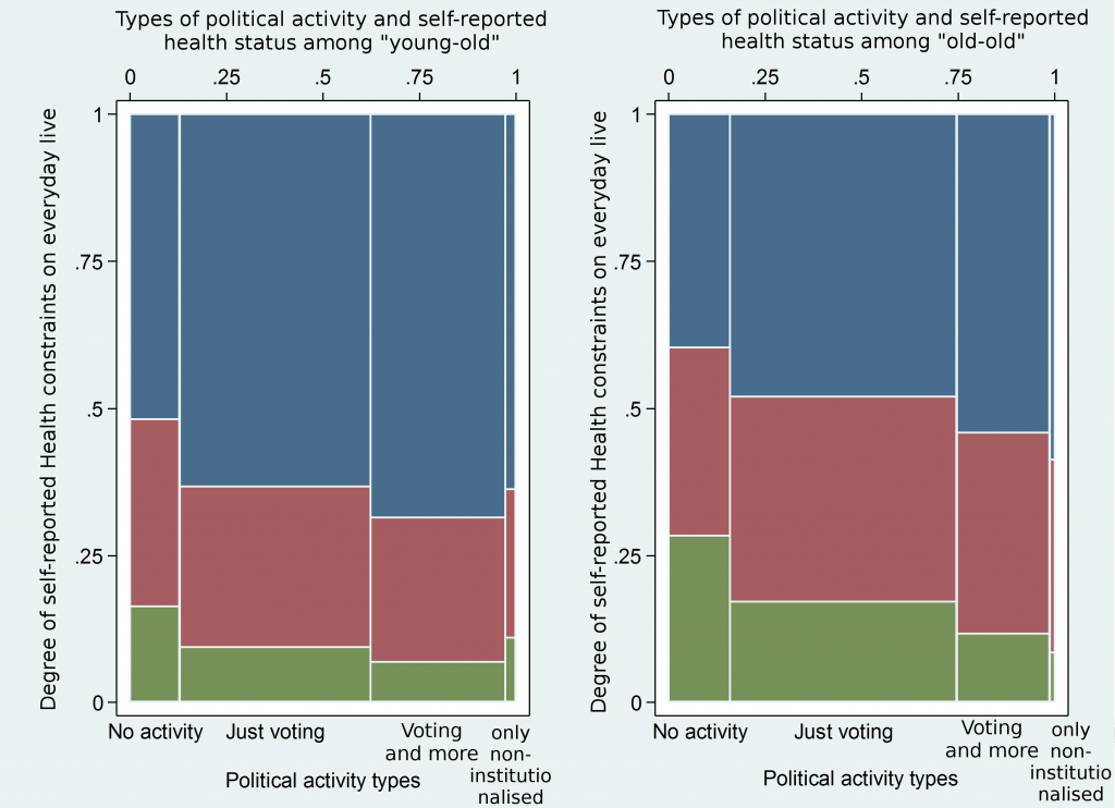 Proportion of sub-groups by activity types and whether they feel hampered by health issues in their daily activities, 20 European countries in 2014